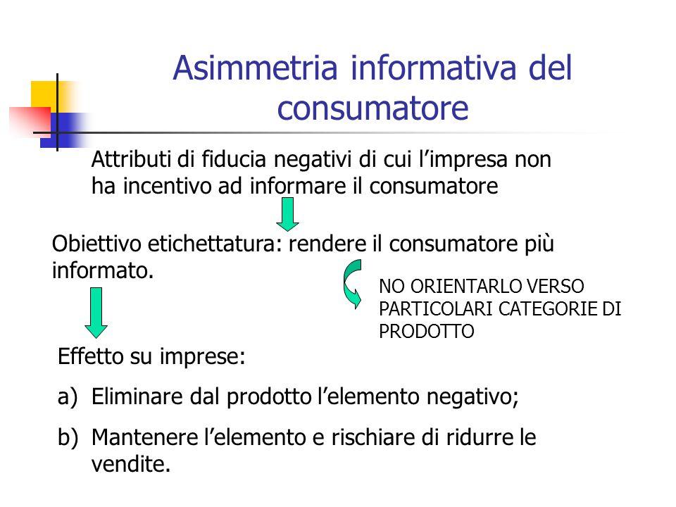 Asimmetria informativa del consumatore