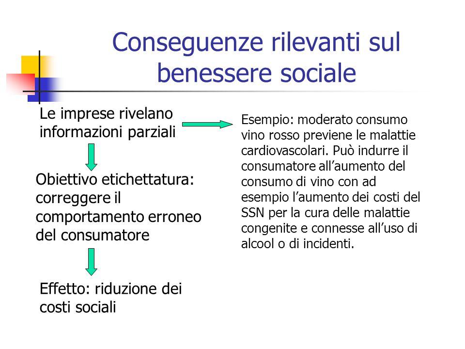 Conseguenze rilevanti sul benessere sociale