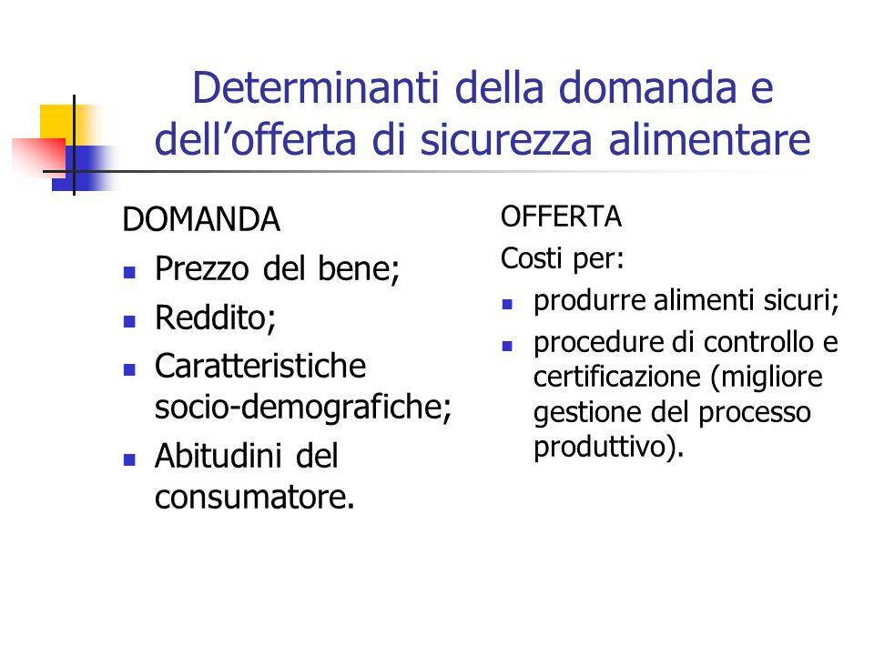 Determinanti della domanda e dell'offerta di sicurezza alimentare