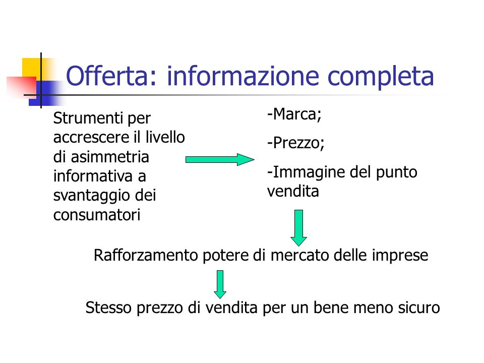 Offerta: informazione completa
