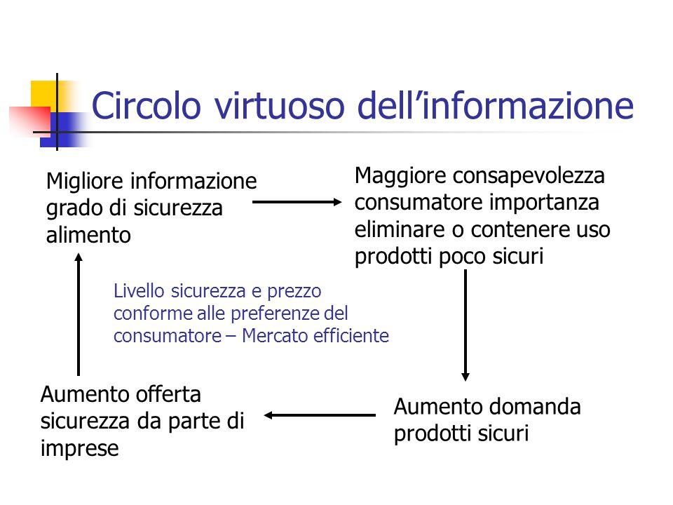 Circolo virtuoso dell'informazione