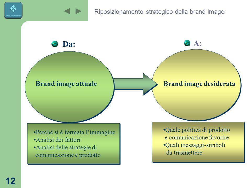 Riposizionamento strategico della brand image