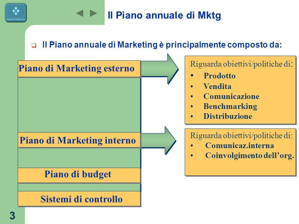 Il Piano annuale di Mktg