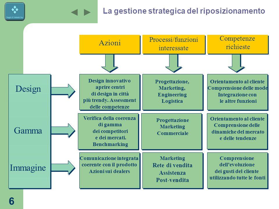 La gestione strategica del riposizionamento