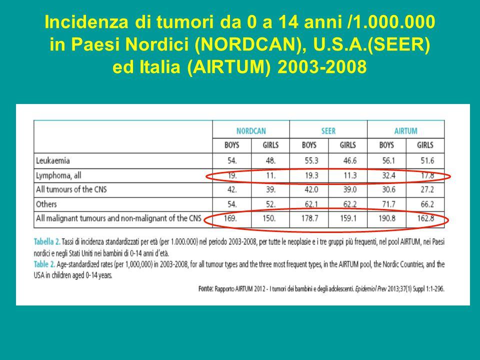 Incidenza di tumori da 0 a 14 anni /1. 000