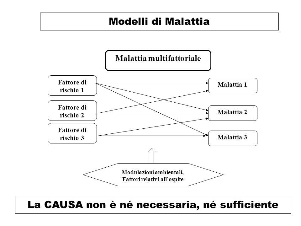 Modelli di Malattia La CAUSA non è né necessaria, né sufficiente