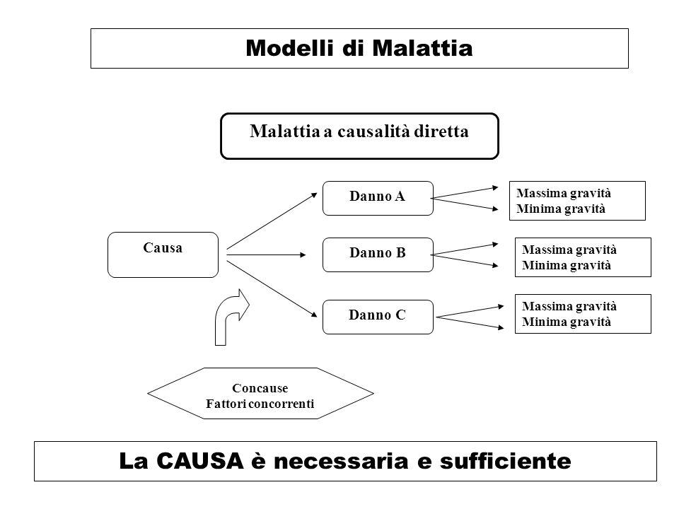 Malattia a causalità diretta La CAUSA è necessaria e sufficiente