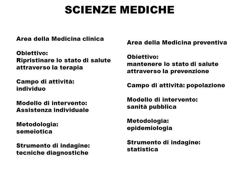SCIENZE MEDICHE Area della Medicina clinica