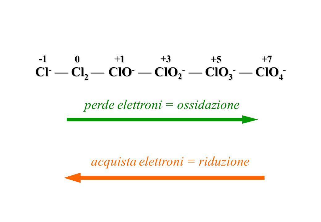 Cl- — Cl2 — ClO- — ClO2- — ClO3- — ClO4-