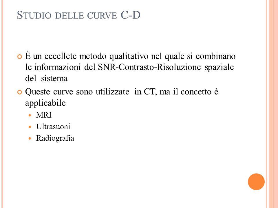 Studio delle curve C-D È un eccellete metodo qualitativo nel quale si combinano le informazioni del SNR-Contrasto-Risoluzione spaziale del sistema.