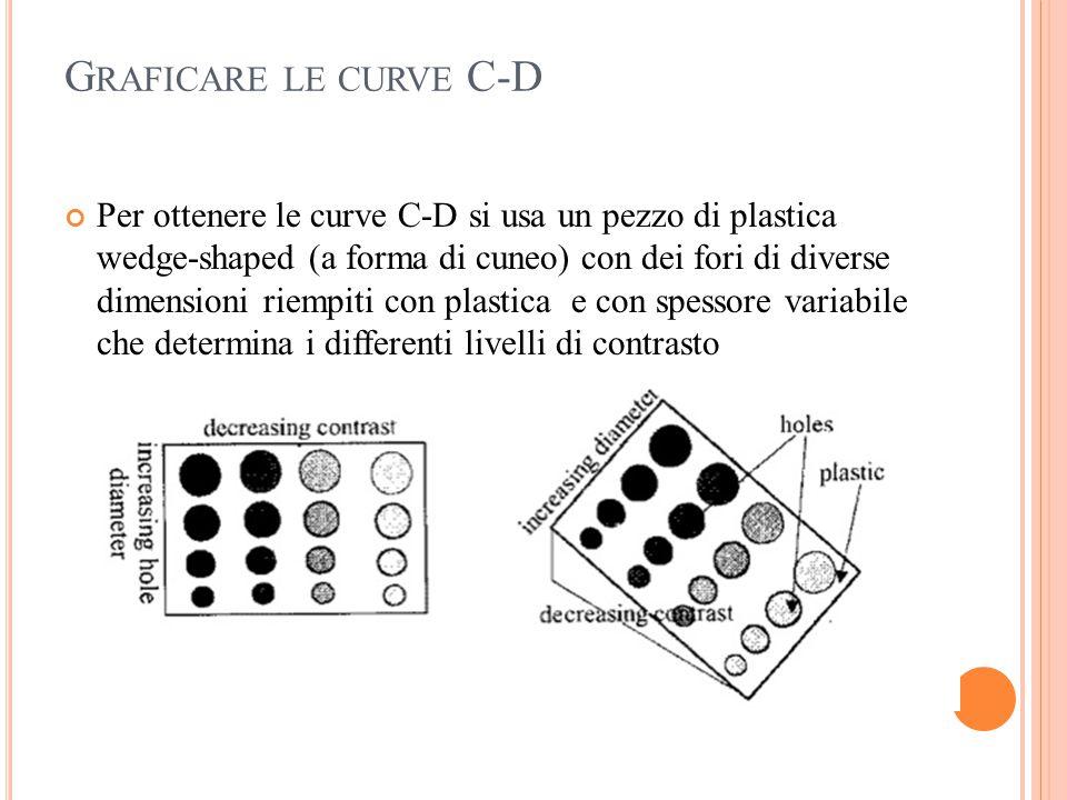 Graficare le curve C-D