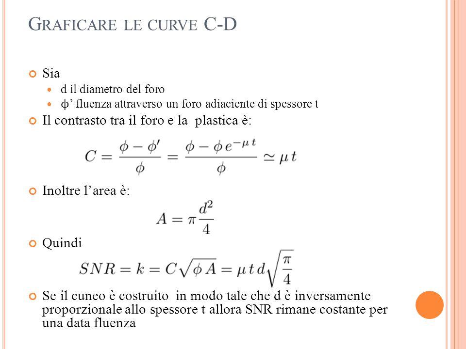 Graficare le curve C-D Sia Il contrasto tra il foro e la plastica è: