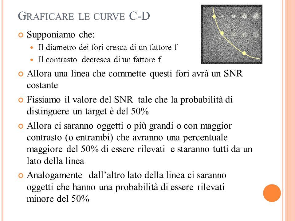Graficare le curve C-D Supponiamo che: