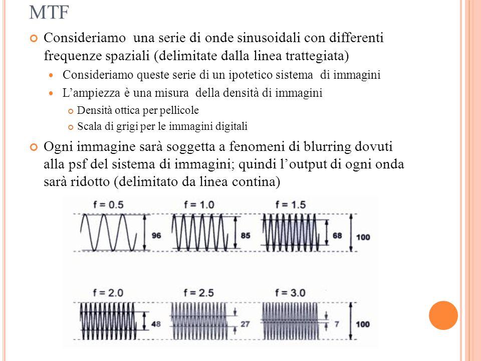 MTF Consideriamo una serie di onde sinusoidali con differenti frequenze spaziali (delimitate dalla linea trattegiata)