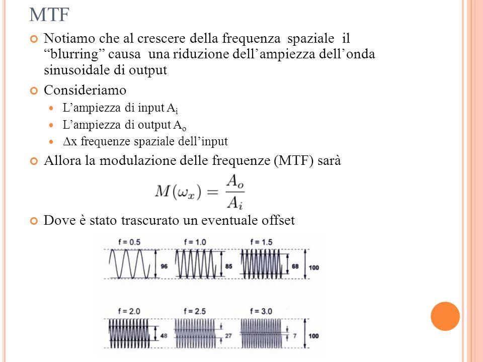 MTF Notiamo che al crescere della frequenza spaziale il blurring causa una riduzione dell'ampiezza dell'onda sinusoidale di output.