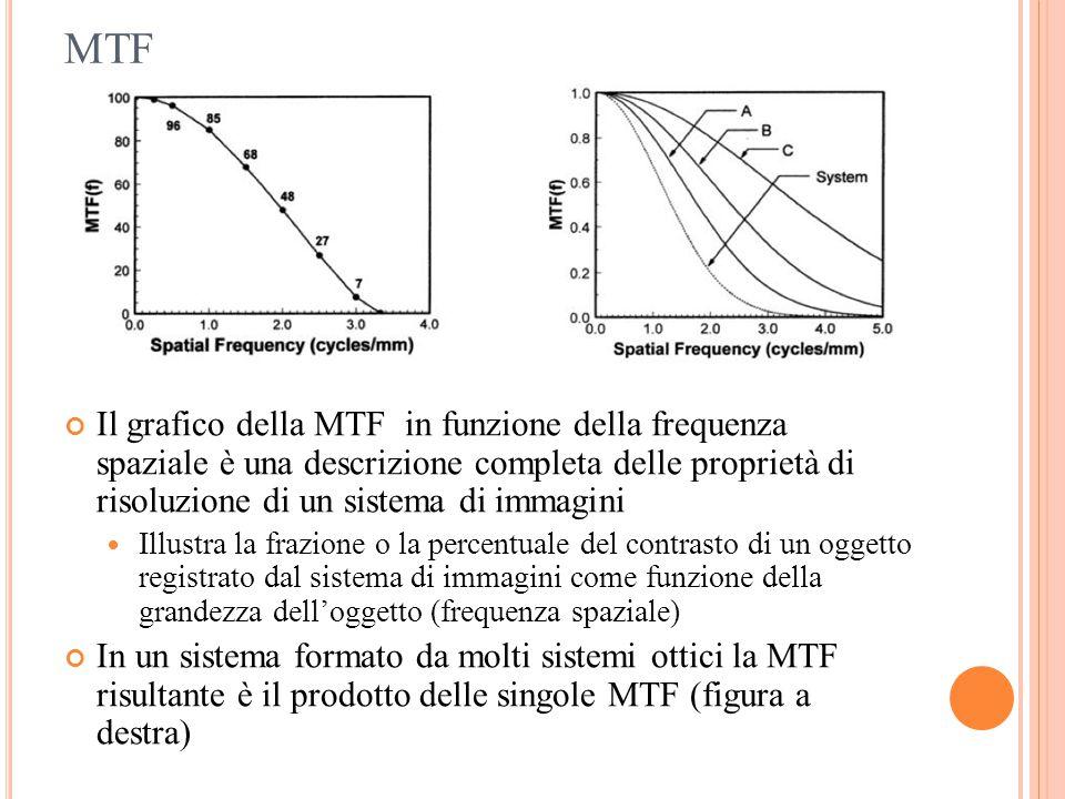 MTF Il grafico della MTF in funzione della frequenza spaziale è una descrizione completa delle proprietà di risoluzione di un sistema di immagini.