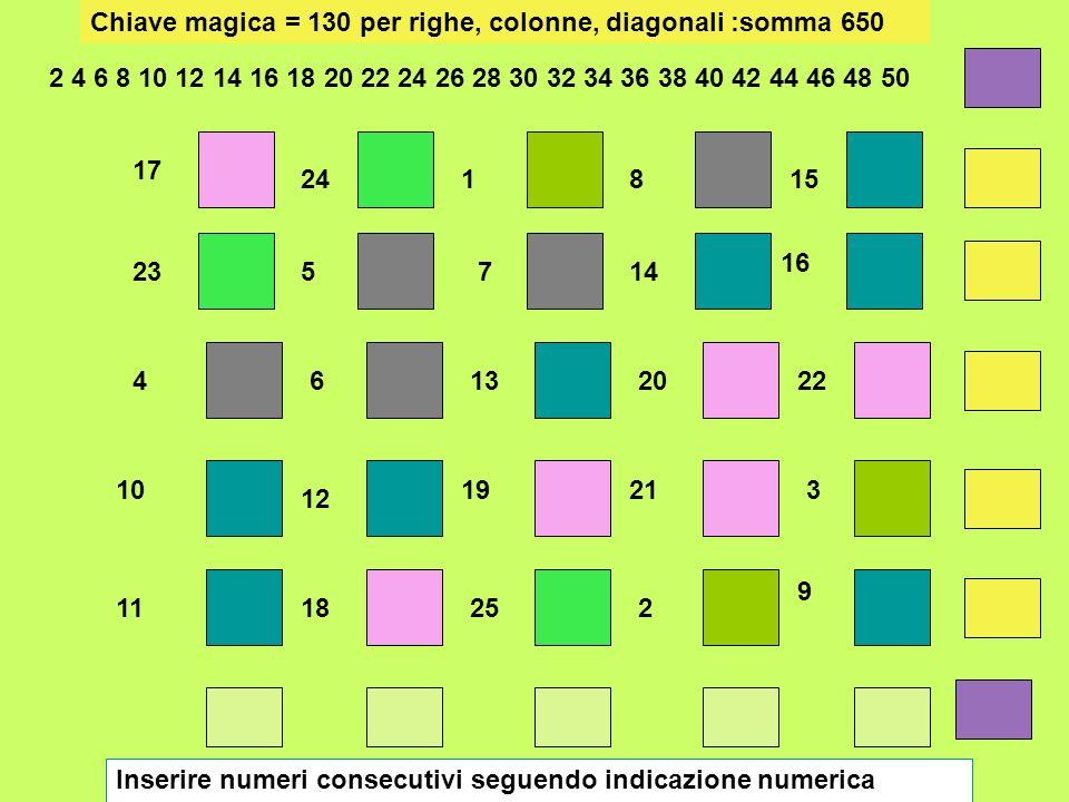 Chiave magica = 130 per righe, colonne, diagonali :somma 650
