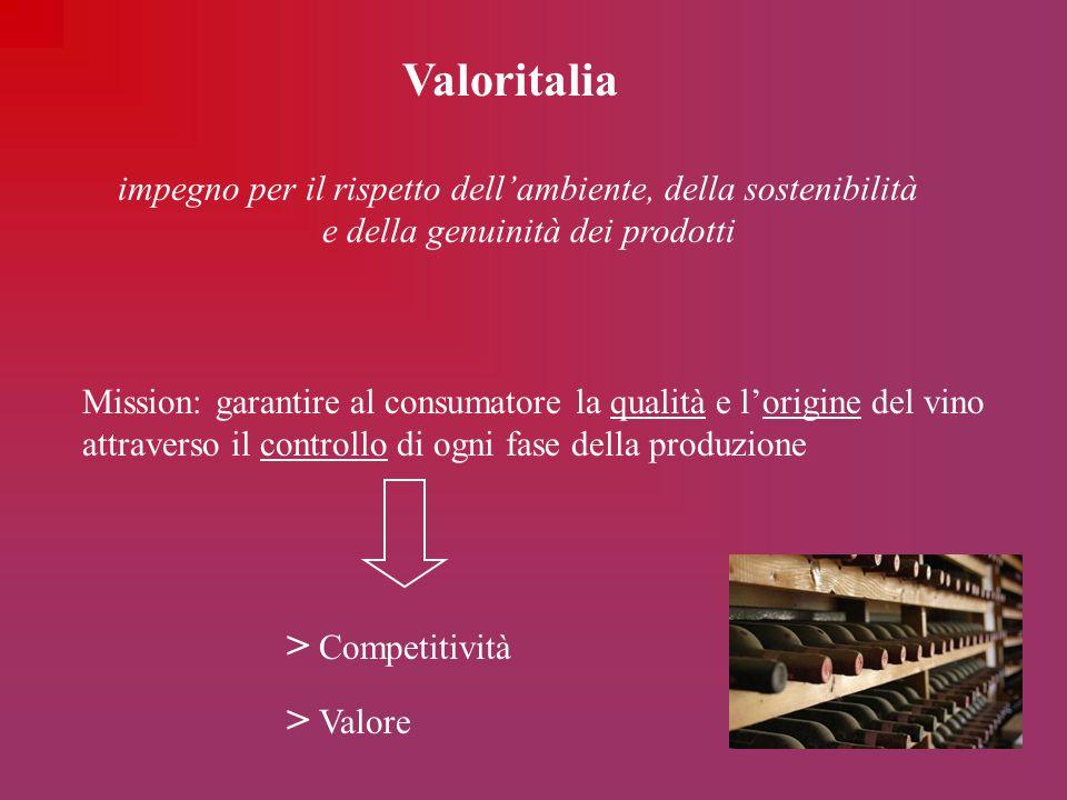 Valoritalia > Competitività > Valore