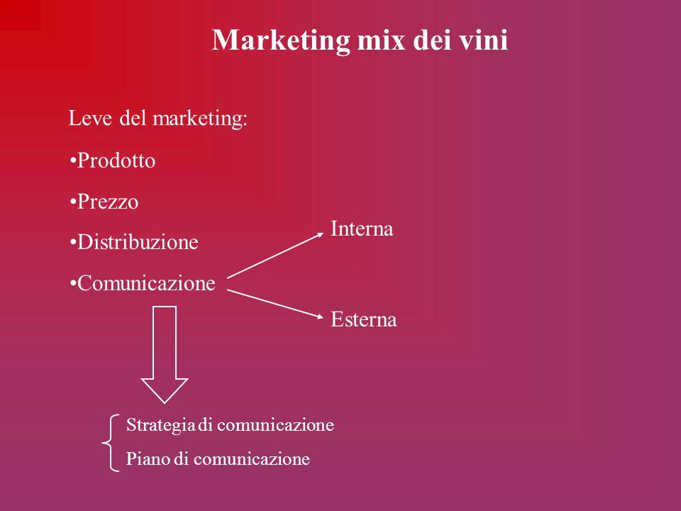 Marketing mix dei vini Leve del marketing: Prodotto Prezzo