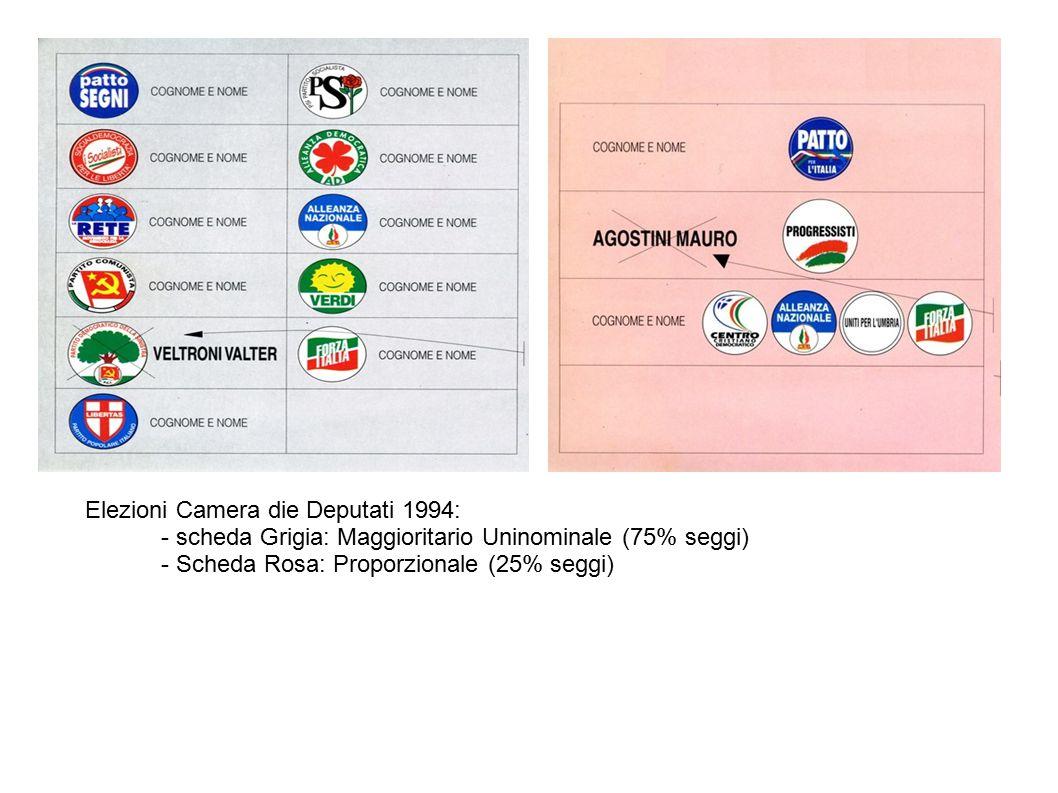 Elezioni Camera die Deputati 1994: