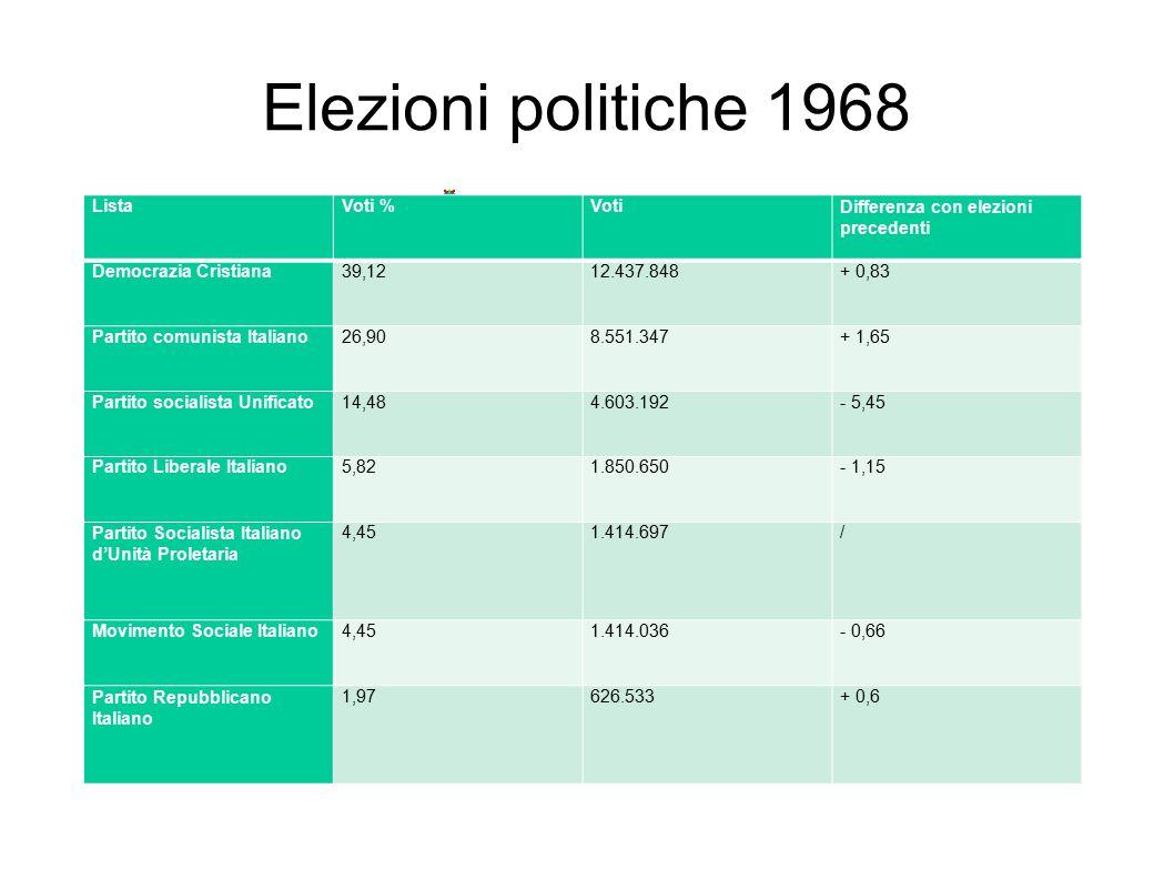 Elezioni politiche 1968 Lista Voti % Voti