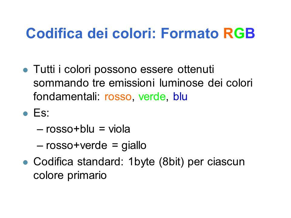 Codifica dei colori: Formato RGB