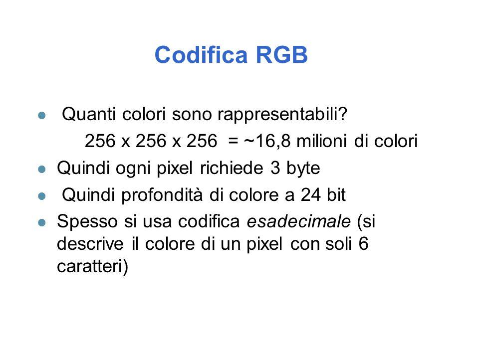 Codifica RGB Quanti colori sono rappresentabili