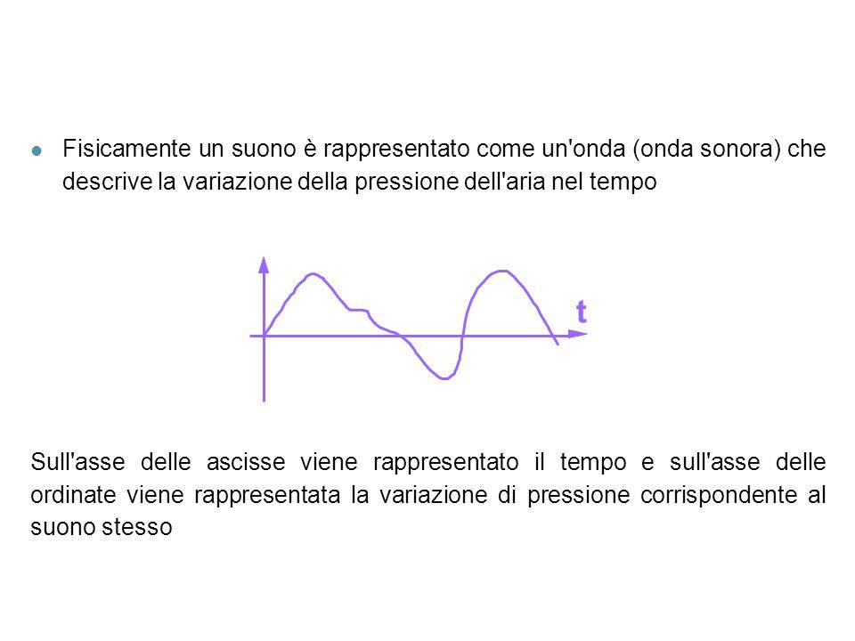 Fisicamente un suono è rappresentato come un onda (onda sonora) che descrive la variazione della pressione dell aria nel tempo