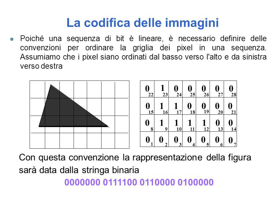 La codifica delle immagini