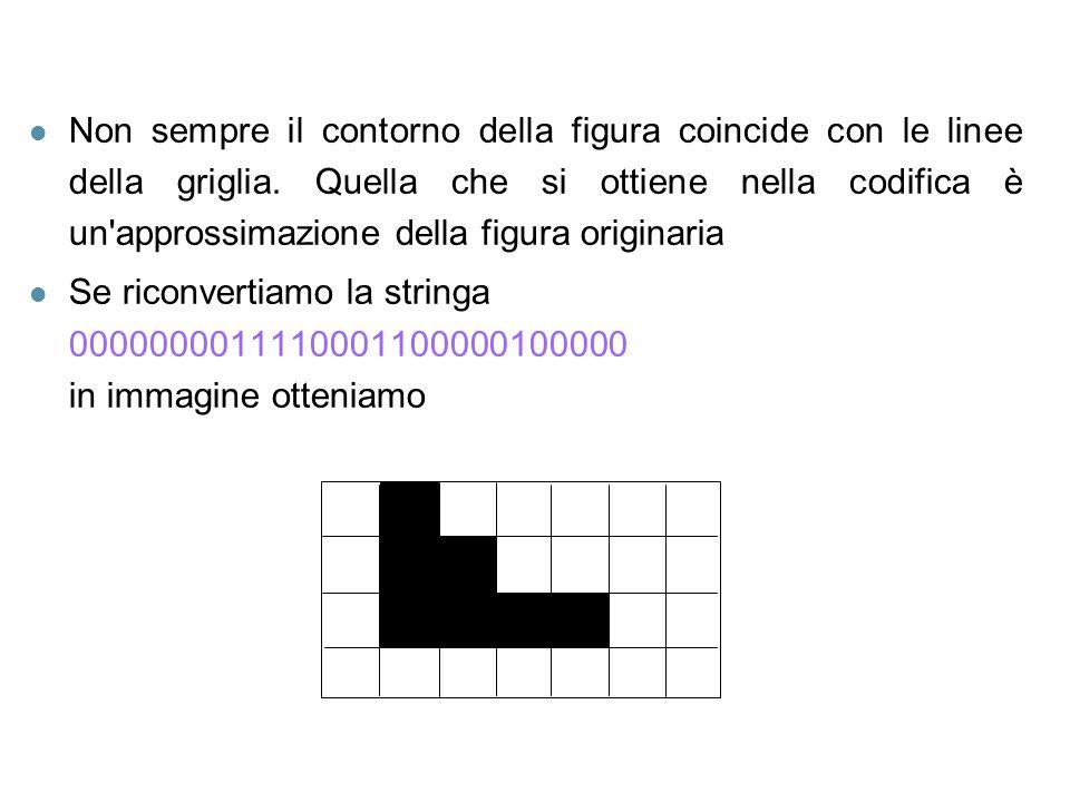 Non sempre il contorno della figura coincide con le linee della griglia. Quella che si ottiene nella codifica è un approssimazione della figura originaria