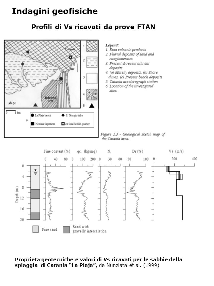 Indagini geofisiche Profili di Vs ricavati da prove FTAN