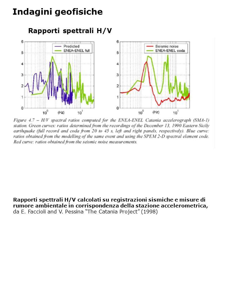 Indagini geofisiche Rapporti spettrali H/V