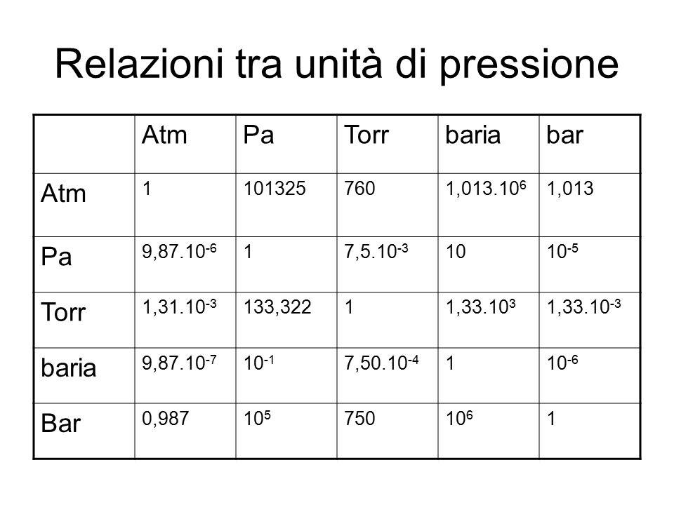 Relazioni tra unità di pressione