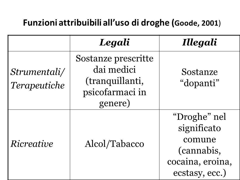 Funzioni attribuibili all'uso di droghe (Goode, 2001)