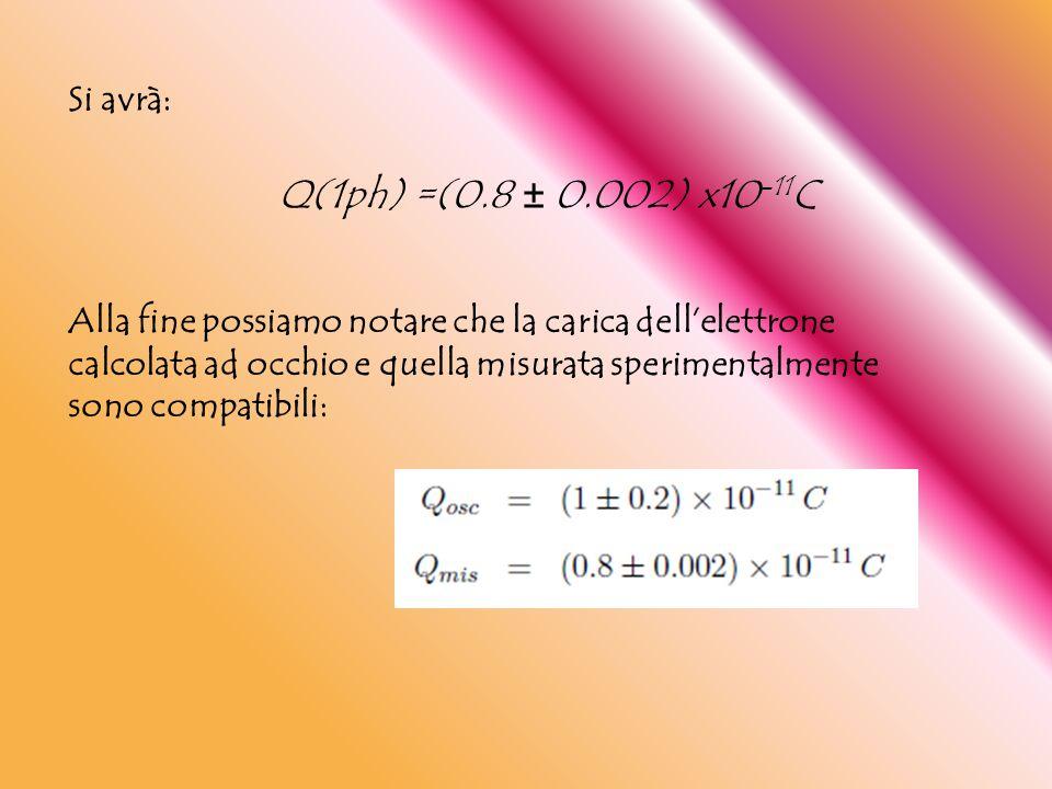 Si avrà: Q(1ph) =(0.8 ± 0.002) x10-11C.
