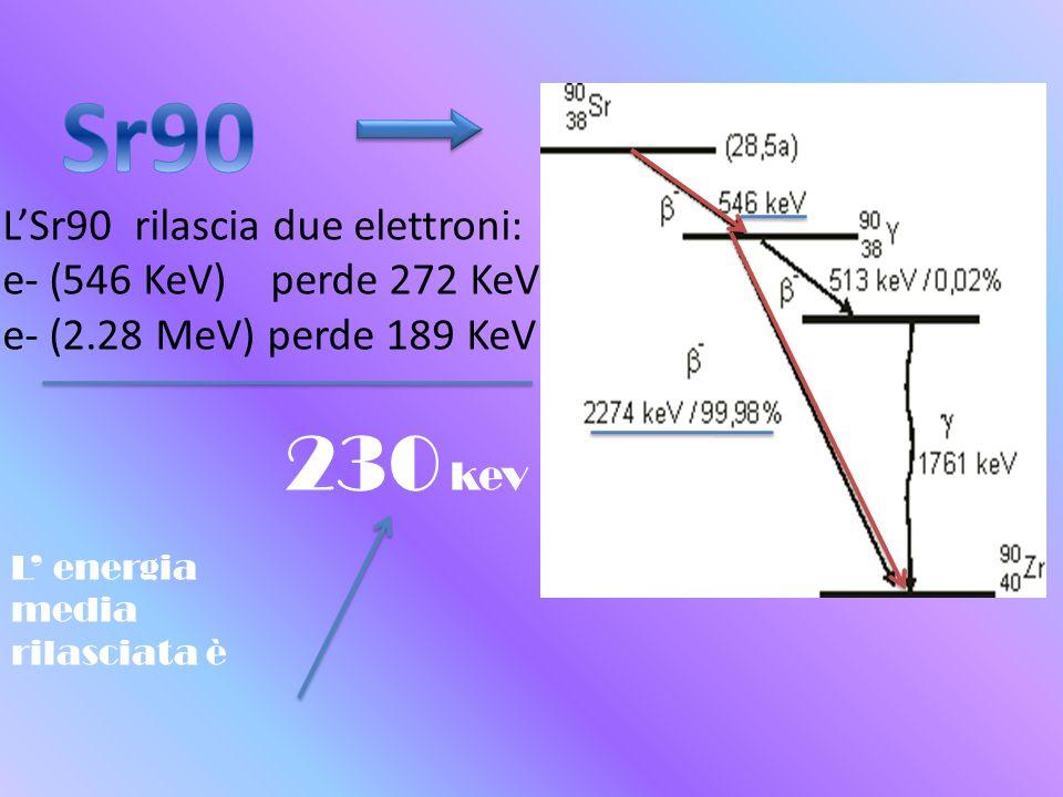 Sr90 230 kev L'Sr90 rilascia due elettroni: e- (546 KeV) perde 272 KeV