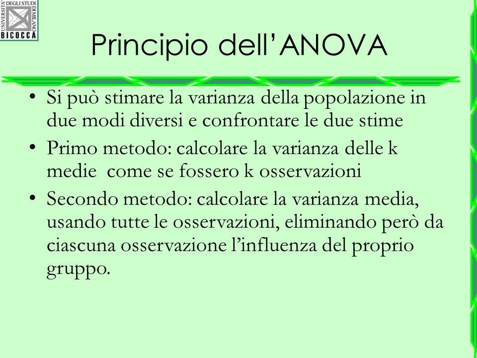 Principio dell'ANOVA Si può stimare la varianza della popolazione in due modi diversi e confrontare le due stime.