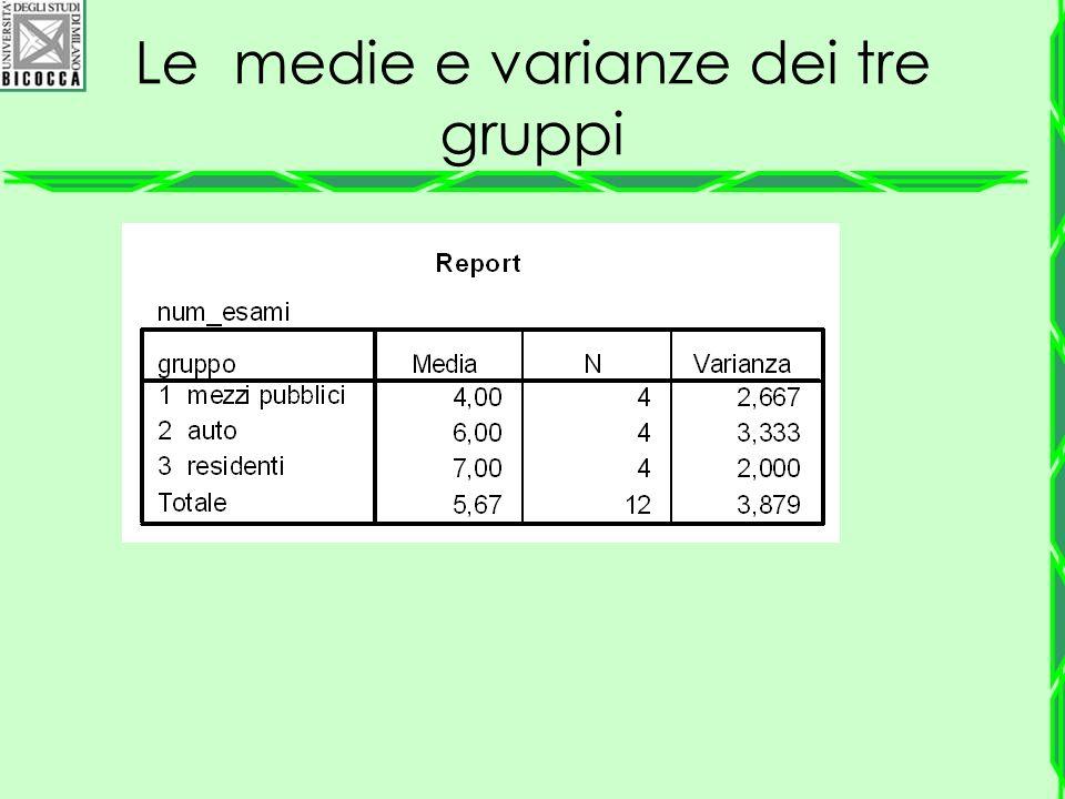 Le medie e varianze dei tre gruppi