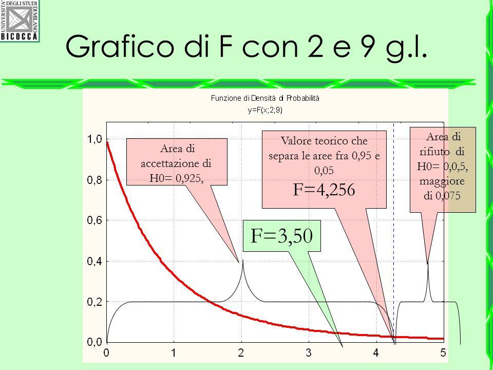 Grafico di F con 2 e 9 g.l. F=3,50 F=4,256