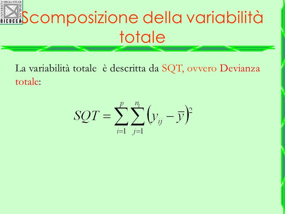 La variabilità totale è descritta da SQT, ovvero Devianza totale: