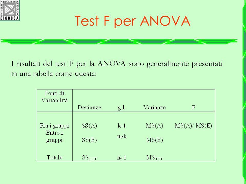 Test F per ANOVA I risultati del test F per la ANOVA sono generalmente presentati in una tabella come questa: