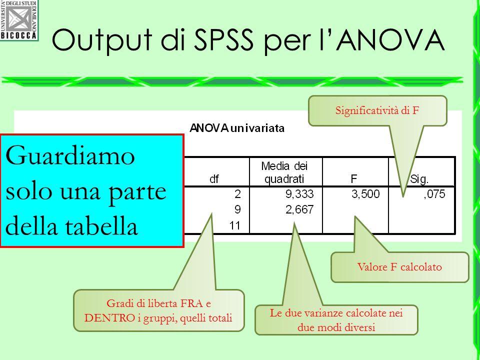 Output di SPSS per l'ANOVA