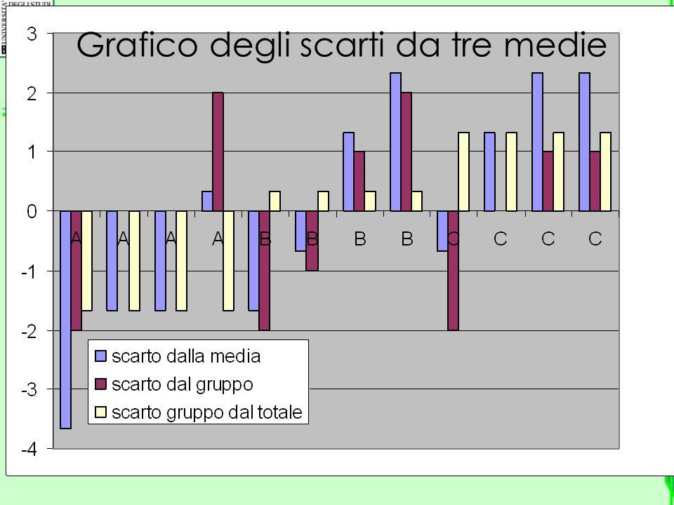 Grafico degli scarti da tre medie
