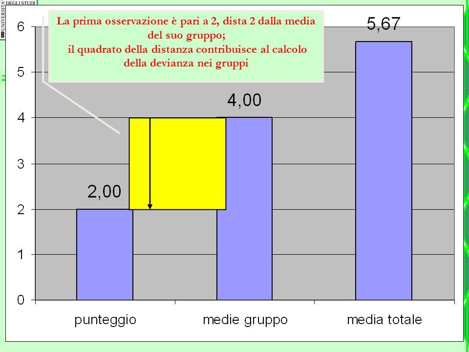 La prima osservazione è pari a 2, dista 2 dalla media del suo gruppo; il quadrato della distanza contribuisce al calcolo della devianza nei gruppi
