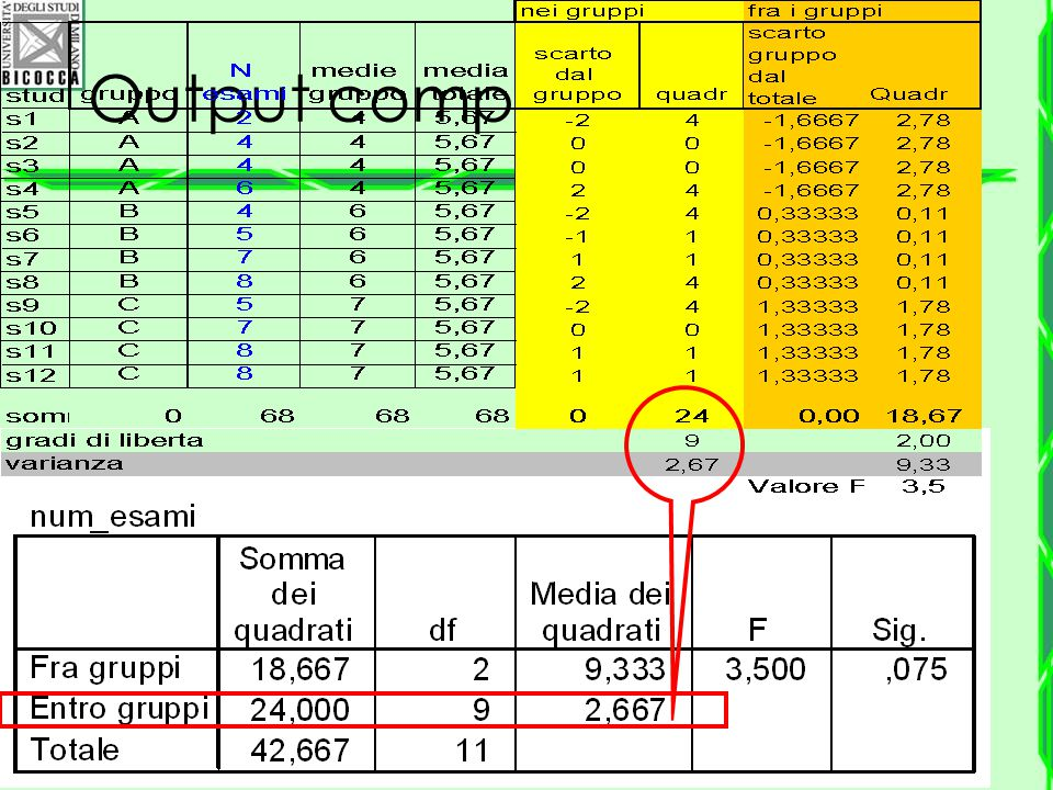 Output completo di SPSS