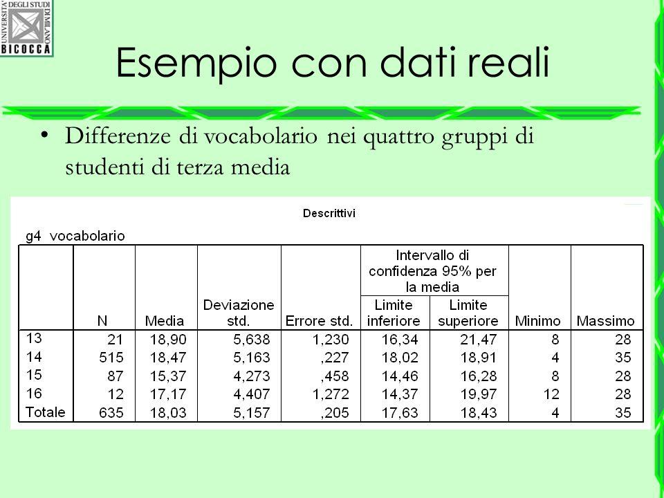 Esempio con dati reali Differenze di vocabolario nei quattro gruppi di studenti di terza media