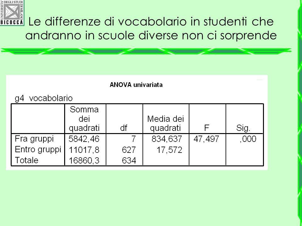 Le differenze di vocabolario in studenti che andranno in scuole diverse non ci sorprende