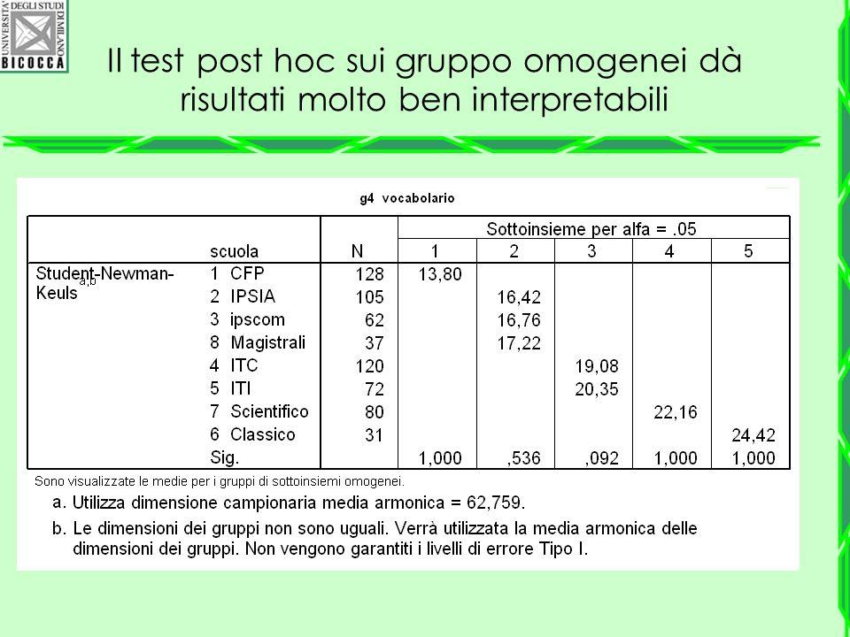 Il test post hoc sui gruppo omogenei dà risultati molto ben interpretabili