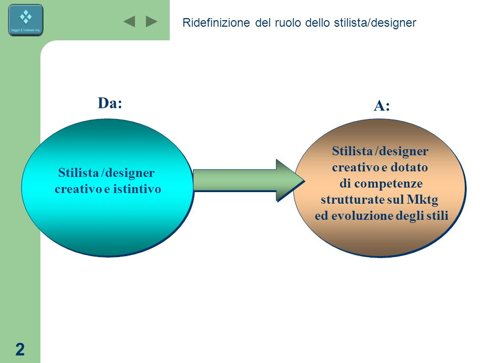 Ridefinizione del ruolo dello stilista/designer