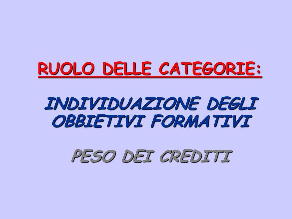 RUOLO DELLE CATEGORIE: INDIVIDUAZIONE DEGLI OBBIETIVI FORMATIVI PESO DEI CREDITI